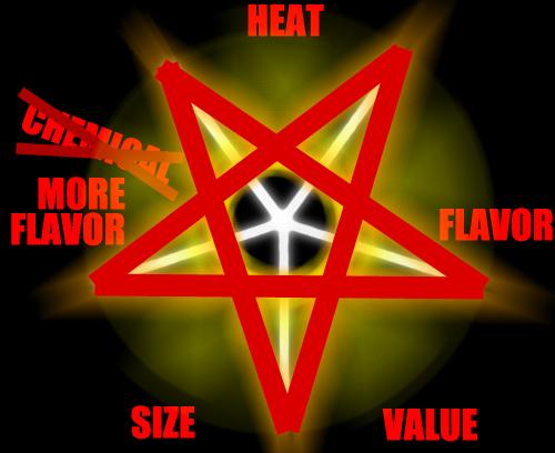 pentagraph duffs