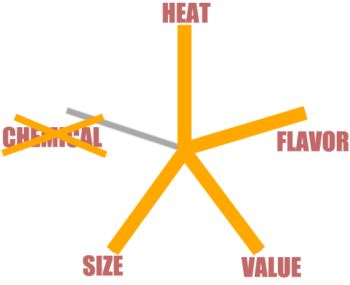 pentagraph puckn