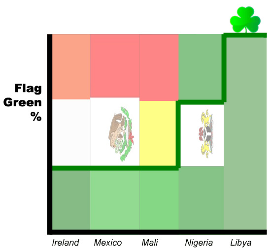 Vexillogical analysis indicates that everyone in Ireland should learn Arabic