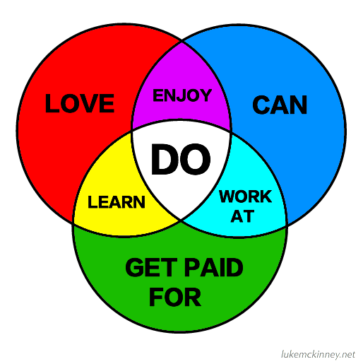 DO venn credit